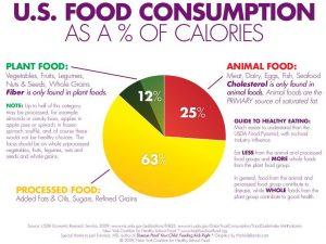 us-food-consumption