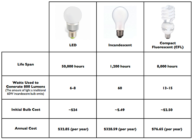 Local Electricians Led Bulb Electrical Efficiency Upgrades