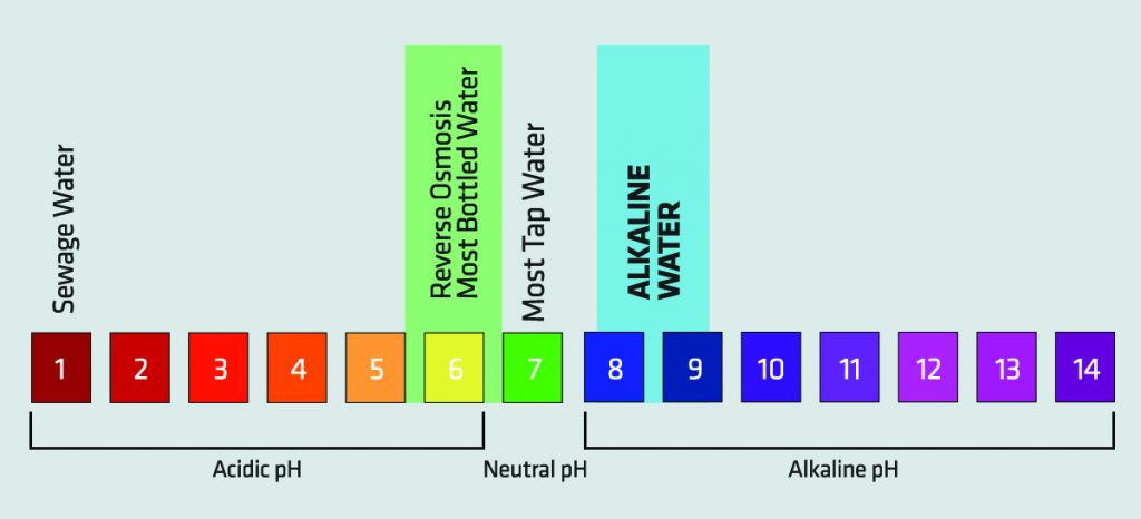 pH Chart for Tap Water