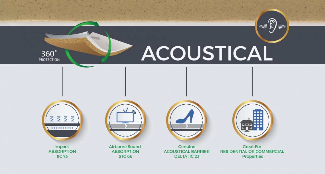 Acoustic Underlayment Reduce Airborne And Impact Sounds