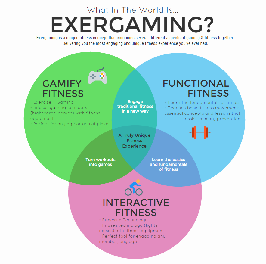 exergaming-venndiagram