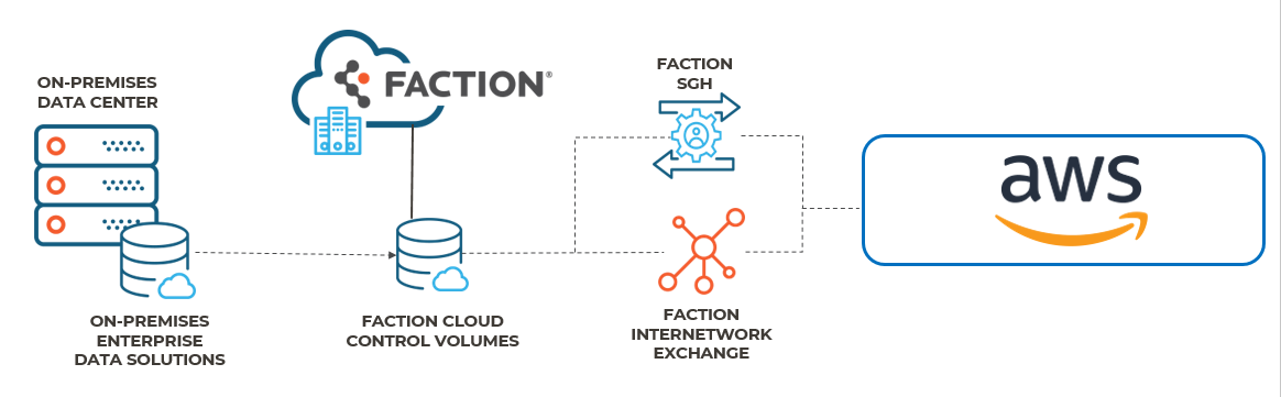 CCV for AWS Reference Architecture