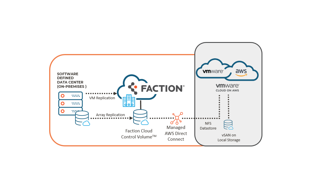 Reference Architecture: Cloud Control Volumes for VMware Cloud on AWS