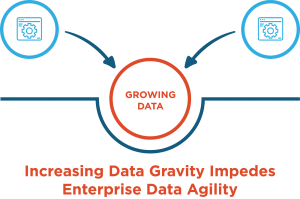 Growing Data