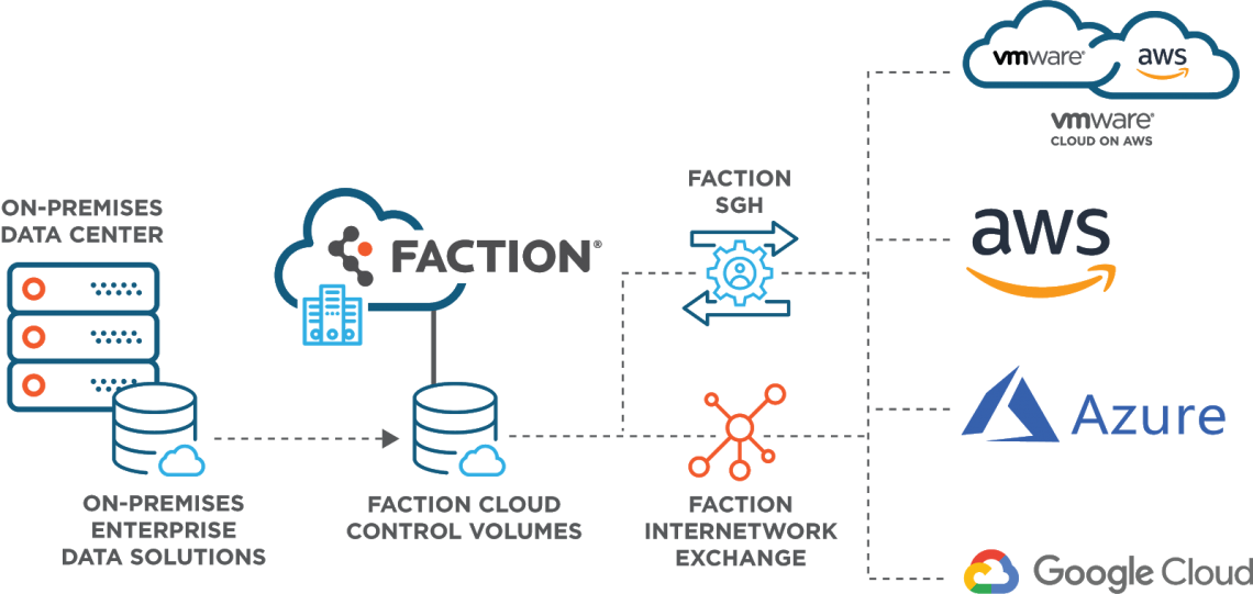 Faction Multi-Cloud DIagram