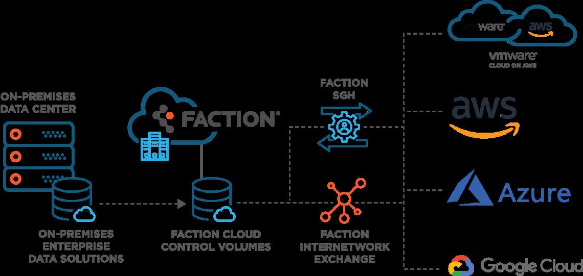 Faction Multi-Cloud DIagram