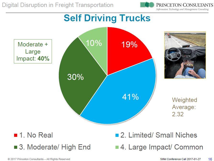 Survey autonomous truck impact
