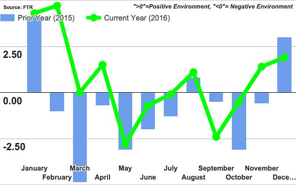 Rates-capacity chart