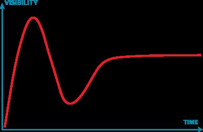 1 Gartner_Hype_Cycle