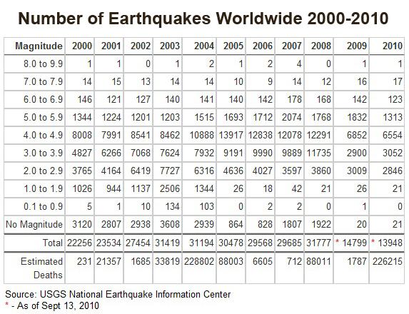 Earthquakes Worldwide Since 2000