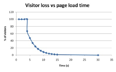 Enormous Power of Slow Links 2