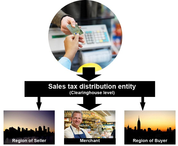Reinventing Sales Tax 341s