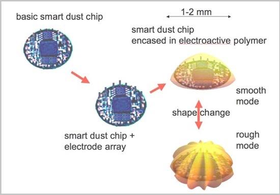 Smart Dust 257