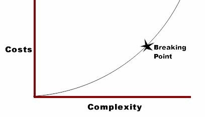 As complexity increases, the cost of managing the complexity increases at an exponential rate until the system finally collapses.