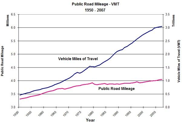 Highway Statistics 1950-2007