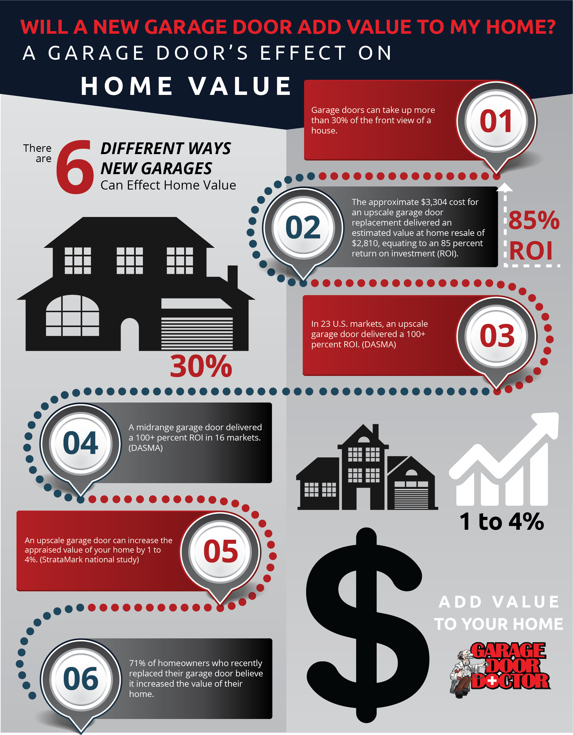 You Will Also Want To Have A Professional Garage Door Repair Service To  Perform Annual Maintenance To Protect Your Investment. Check Out Some  Statistics On ...