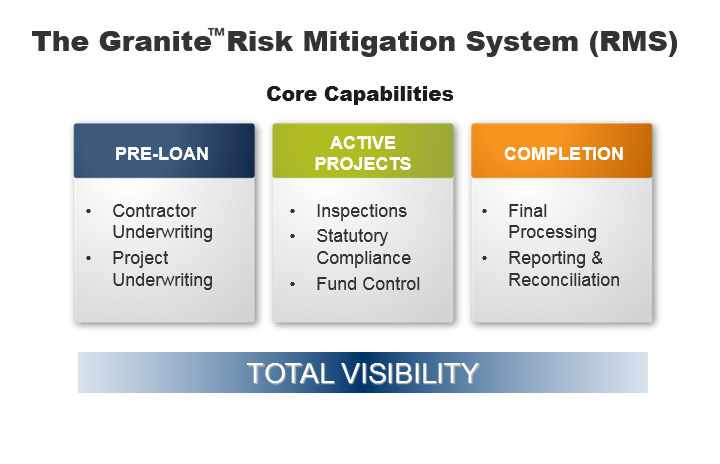 The Granite Risk Mitigation System (RMS)