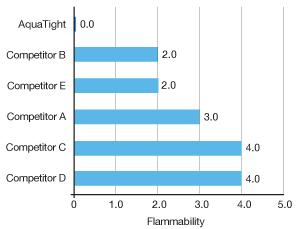 flammability_graph