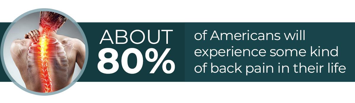 80% Statistic Diagram