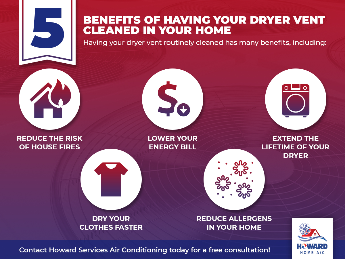 5 Benefits Of Having Your Dryer Vent Cleaned In Your Home