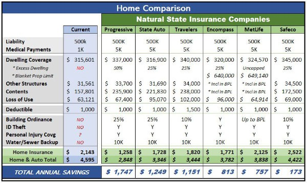 NSIG Home Insurance Comparison