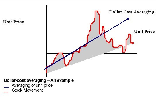 Dollar-cost averaging example.
