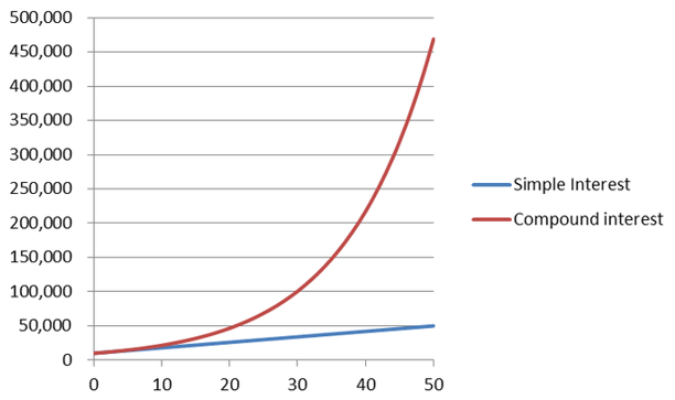 Compoind Interest vs. Simple Interest Over Time
