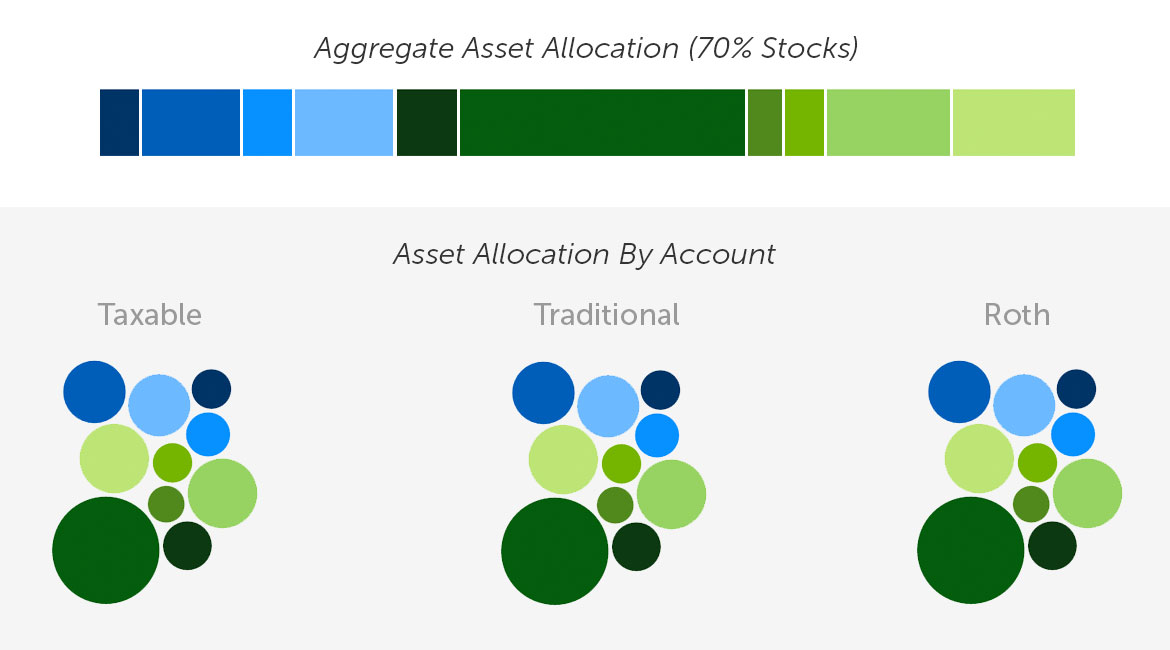 Portfolio Asset Allocation By Account