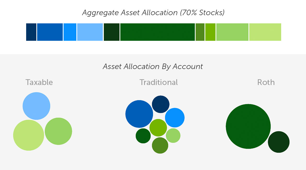 Portfolio Asset Locations