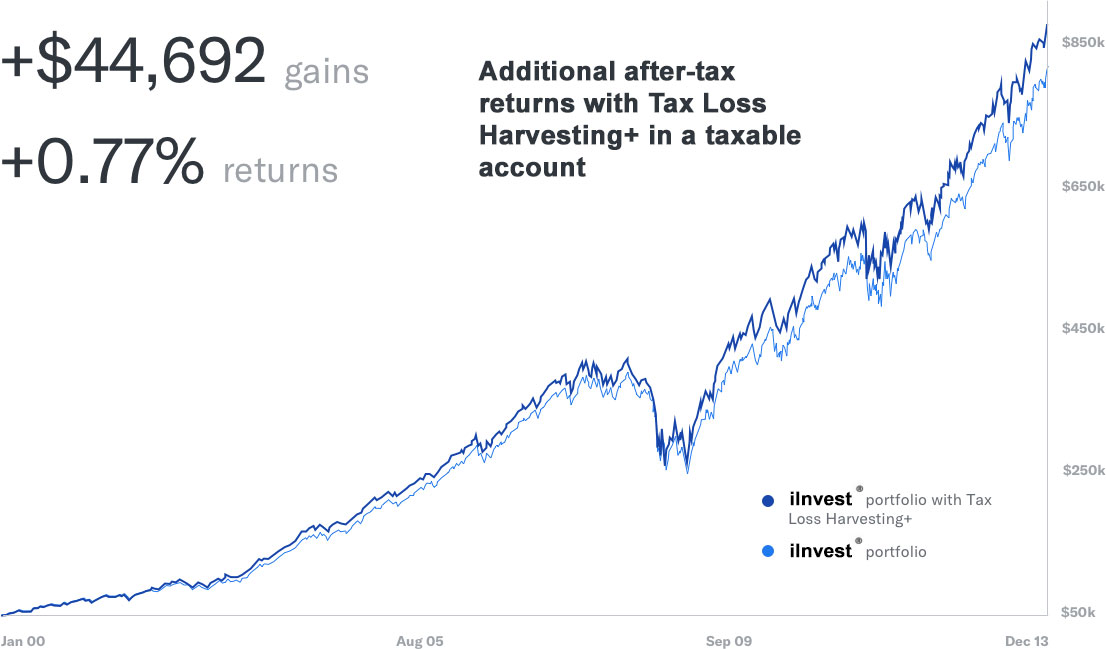 Tax Loss Havesting Gains & Returns