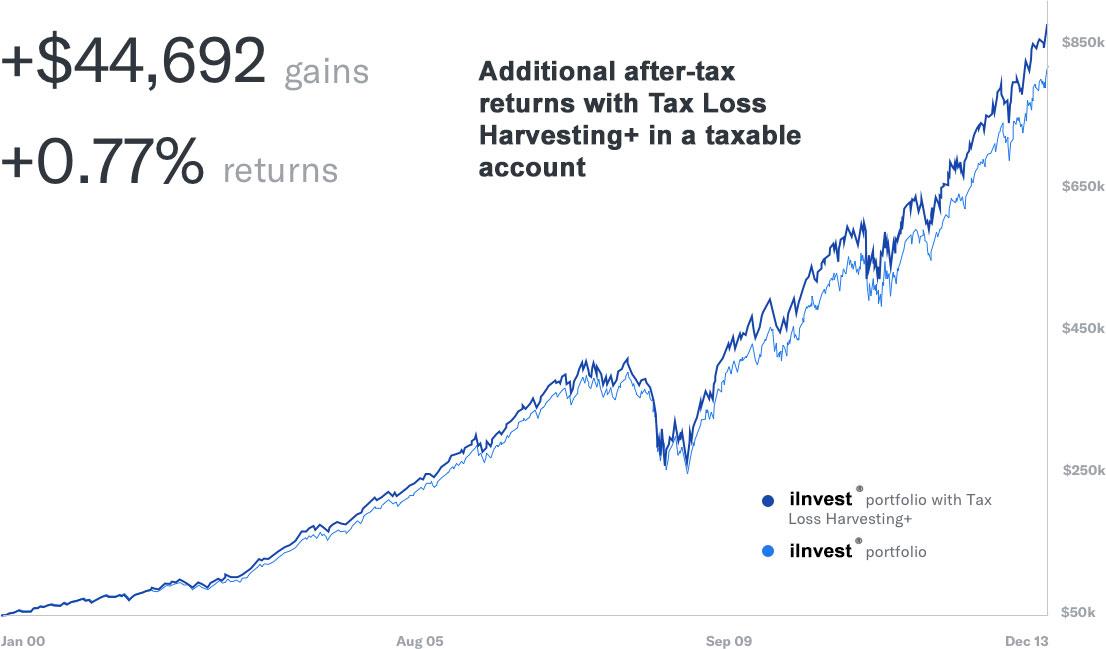 Tax Loss Havesting Gains & Returns
