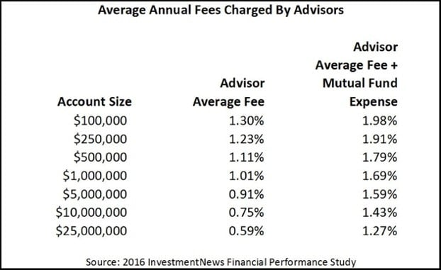 2016 InvestmentNews Financial Study of Advisory Firms