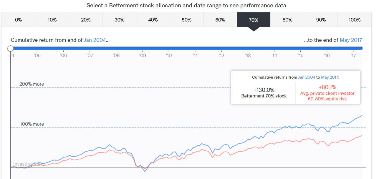 Betterment Stock Allocation