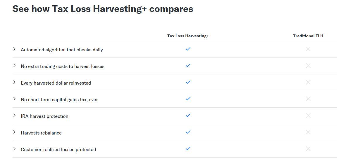 Tax Loss Harvesting+ vs. Treaditional Tax Loss Harvesting