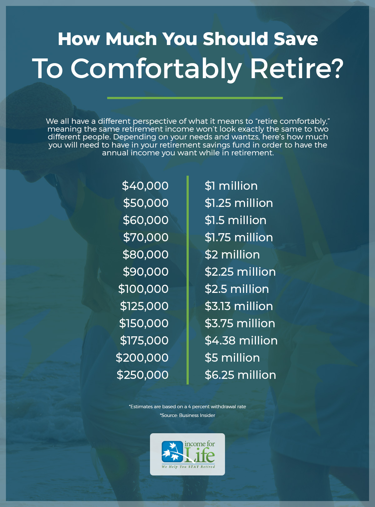 Retirement Income Planning Los Angeles: 4 Milestones That