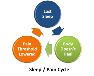 chronic pain sleep cycle