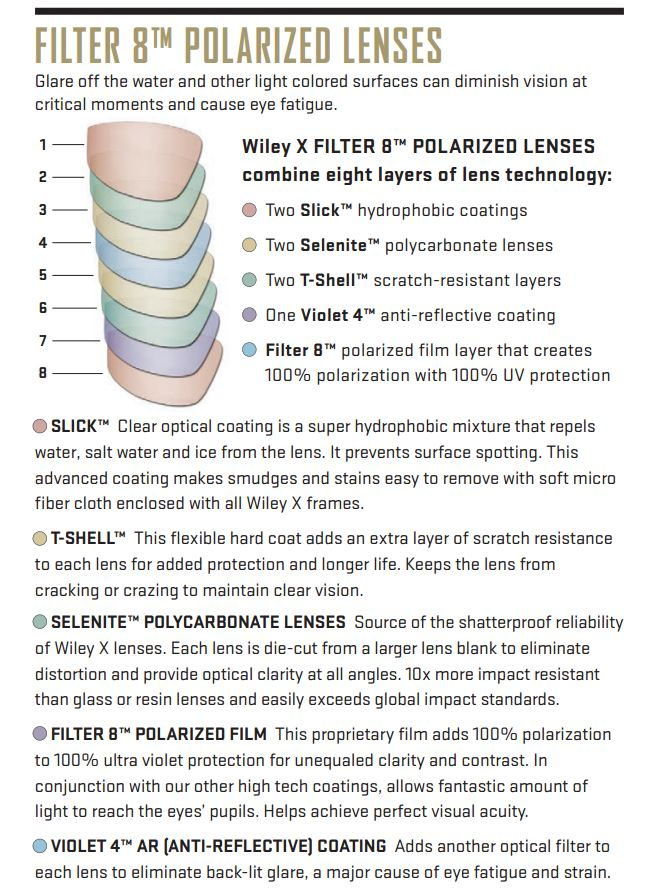 WileyX Chart showing polarized lenses features