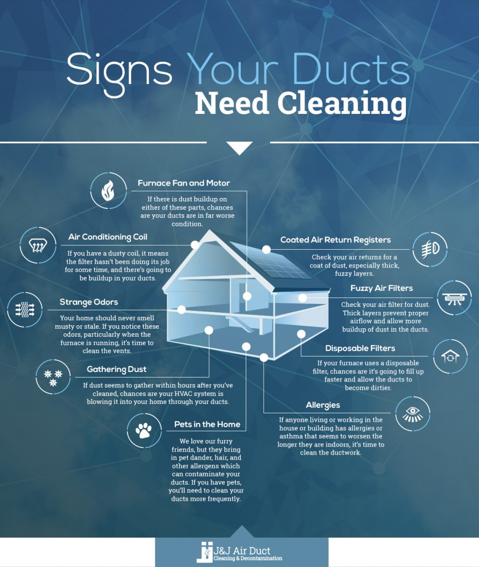 Signs Your Ducts Need Cleaning Infographic