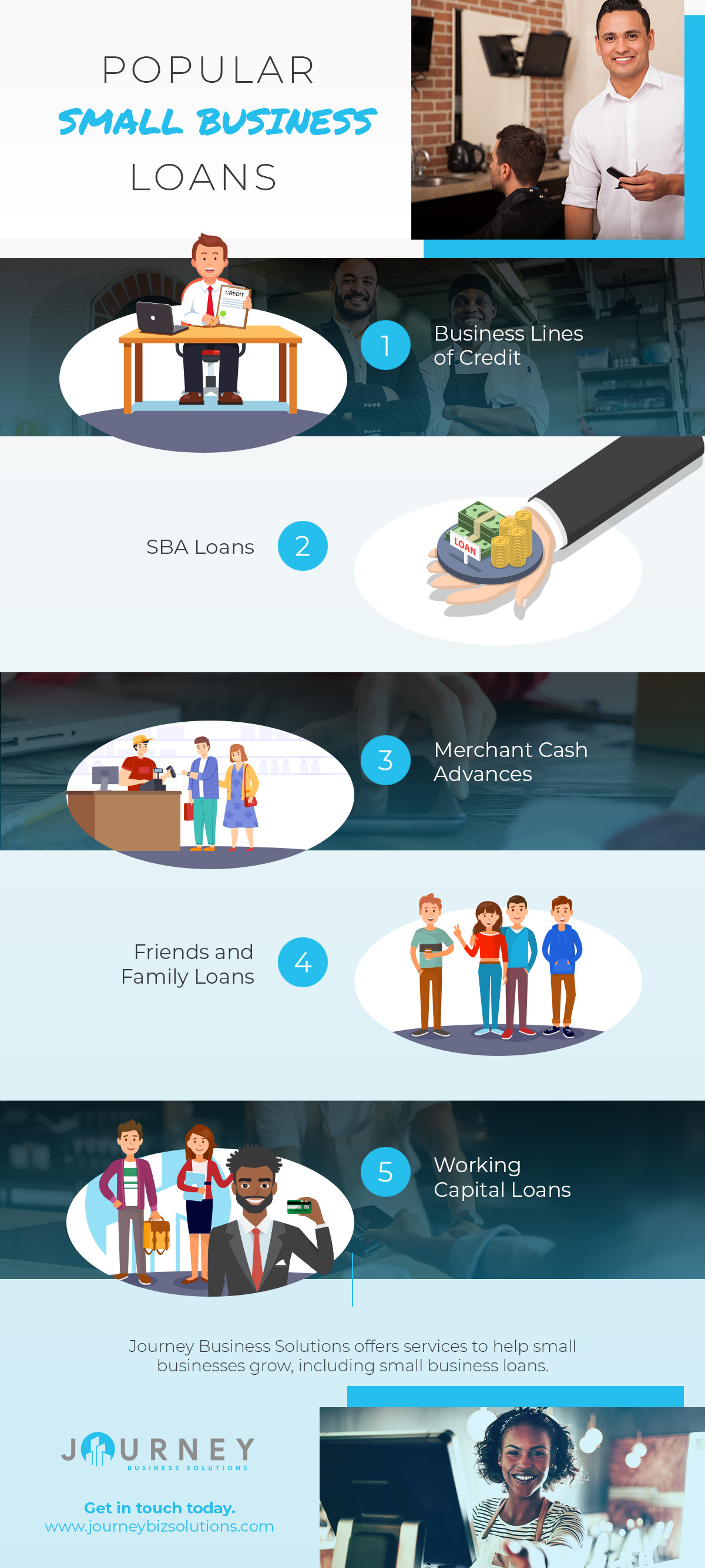 Popular Small Business Loans Infographic