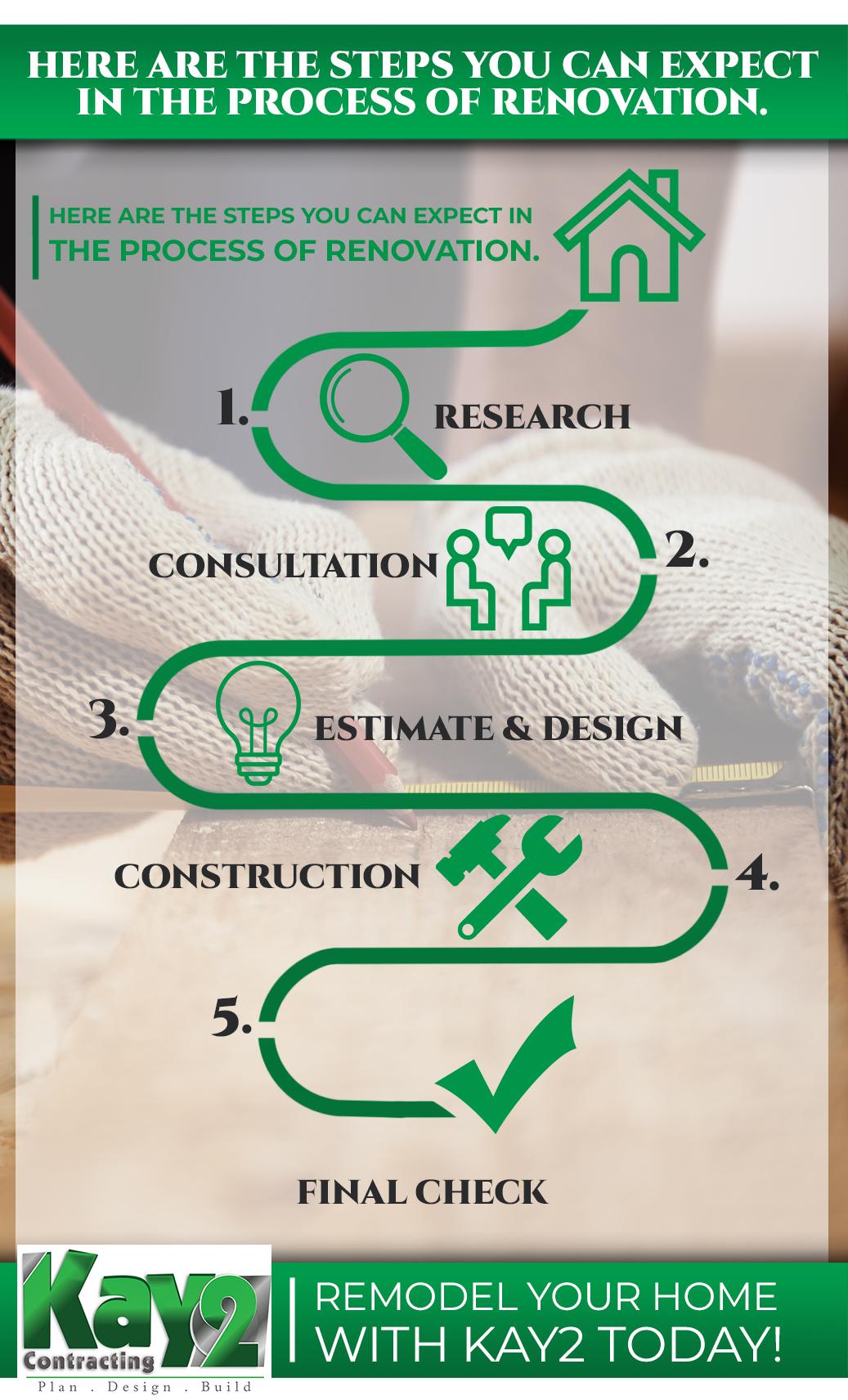 Infographic - Home Renovation Journey