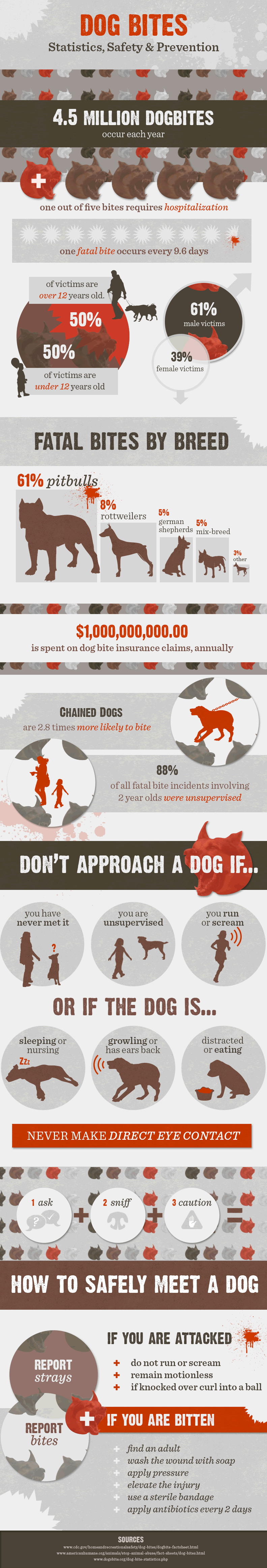 dog-bite-facts-and-prevention