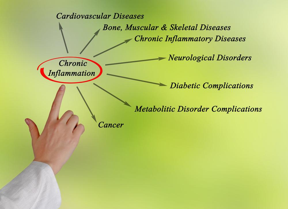 chronic-inflammaton-shutterstock_279245408