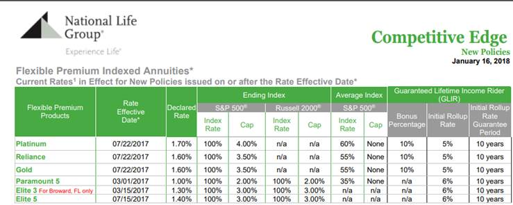 Current Annuity Carrier Rates | Hendersonville, Asheville, NC
