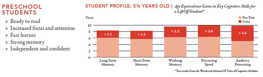 Preschool-Results2