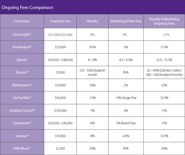 Ongoing Fees Comparison