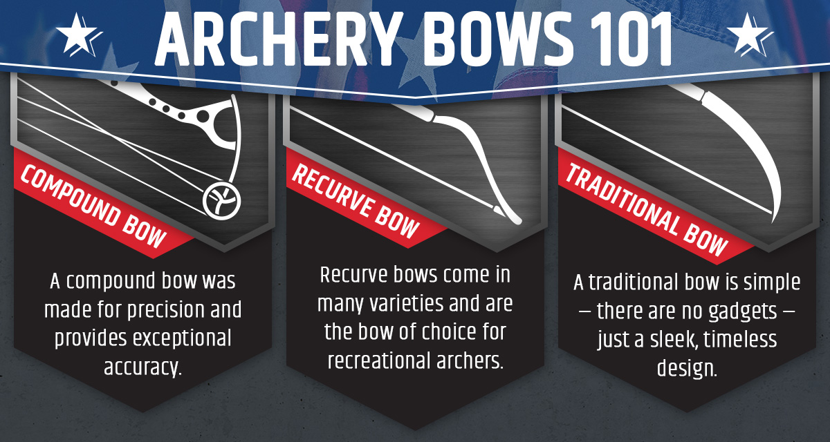 Archery Bows 101 Infographic