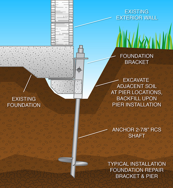 Graphic showing Liftech's typical foundation repair process