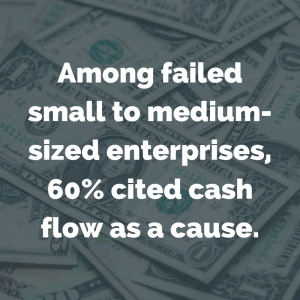 Among failed SME's 60% cited cash flow as a cause