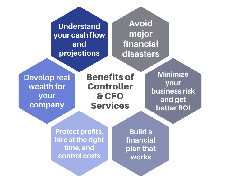 Benefits of Controller & CFO Services Denver
