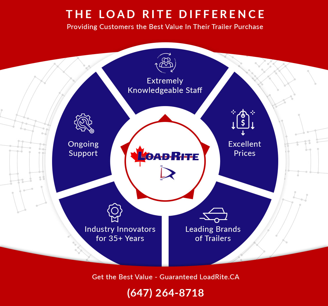 The Load Rite Difference Infographic